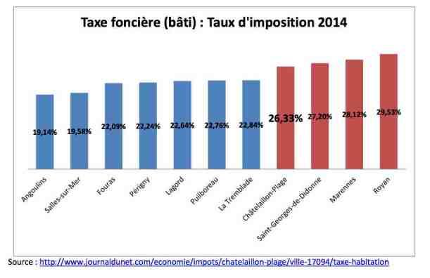 graphique taxe foncière