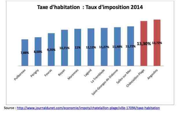 graphique taxe habitation