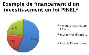 graph-loi-pinel